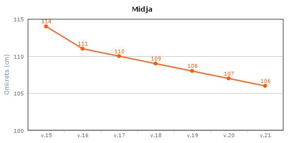 midja_vecka6