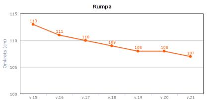 rumpa_vecka6
