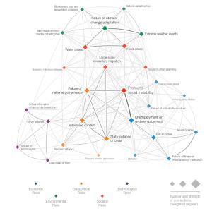 wef_global_risks_2015-2