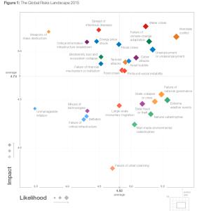 wef_global_risks_2015